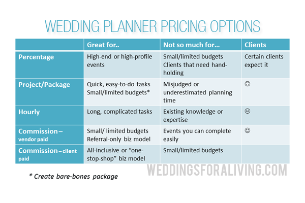 Wedding Planner Pricing Chart